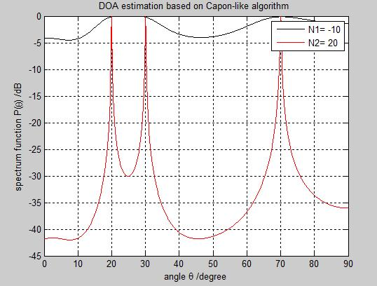 number of array element decreases, then angular resolution of Capon algorithm decrease Figure4 MUSIC spectrum for varying number of array elements Figure2 MVDR spectrum for varying number of array