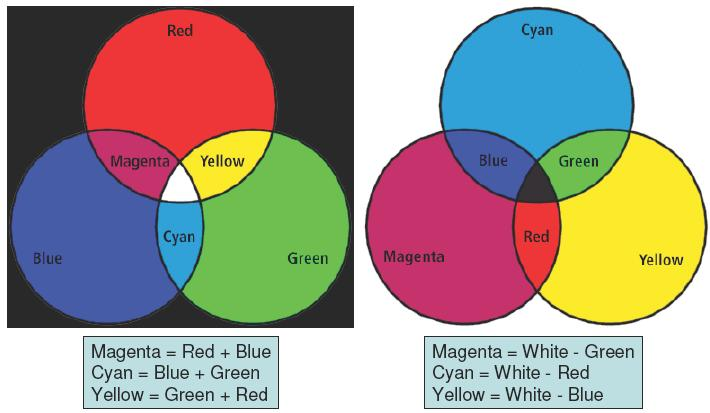 Color Models Specify three primary or secondary colors Red, Green, Blue. Cyan, Magenta, Yellow.