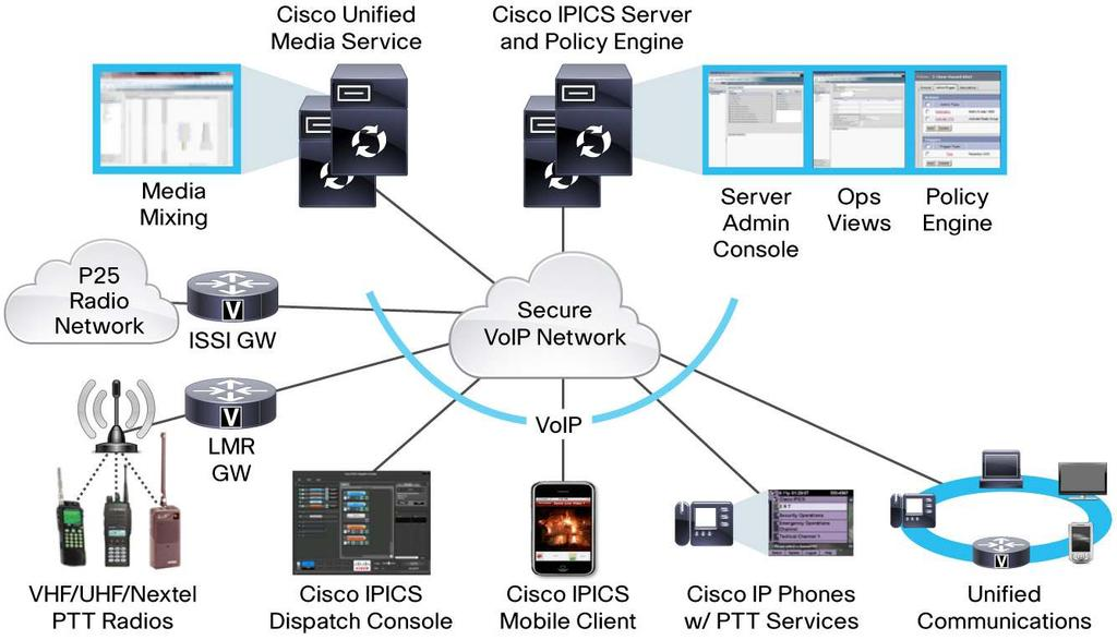 Data Sheet Cisco IP Interoperability and Collaboration System: Release 4.