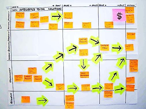 Roadmapping Process Step 4: Roadmapping