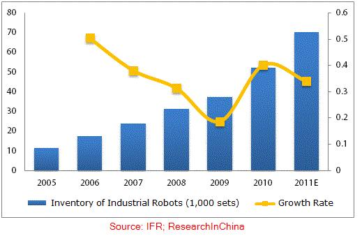Inventory of Industrial Robots in China, 2005-2011 The per capita wage in manufacturing industry experiences a continuously rising rise, and the figure has kept a growth rate of over 10% every year