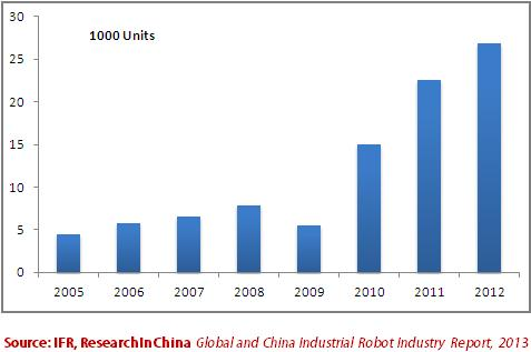 Abstract In 2012, although the growth rate of global demand for industrial robots has slowed down, the sales volume of robots worldwide set the record the second highest just after that in 2011 and