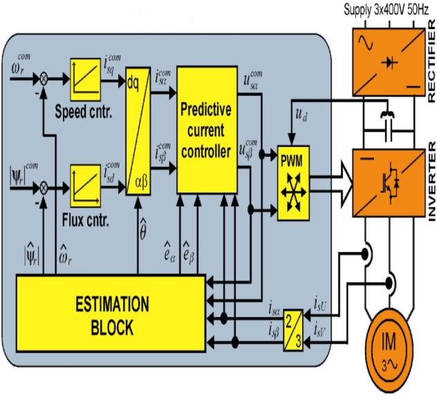 1. INTRODUCTION I n sensor control of induction motor, speed sensor produces noise signals.
