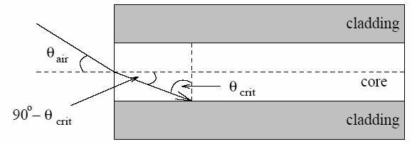 Critical Angle Typical delay of light in optical