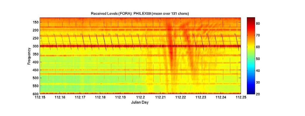 Figure 2: Broadband recording from the FORA Array from JD112.15 to JD 112.35.