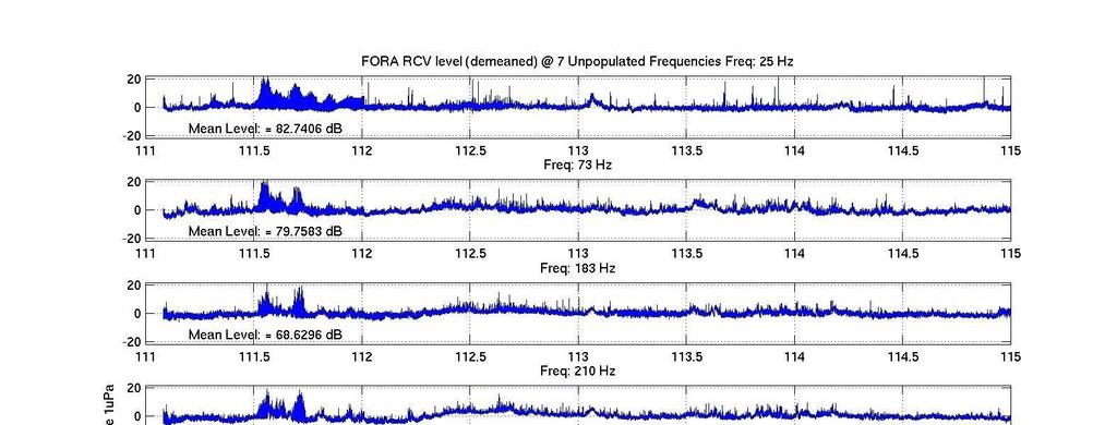 Figure 4 indicates for reference the broadband noise levels. The levels versus frequency are nominal Figure 4: Ambient noise levels for seven frequency bands from 25 to 500 Hz.