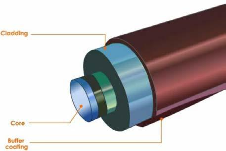 Figure 2. Fiber Optics The glass core has higher refractive index than the glass cladding. Because of this, signal light is reflected back to the glass core.