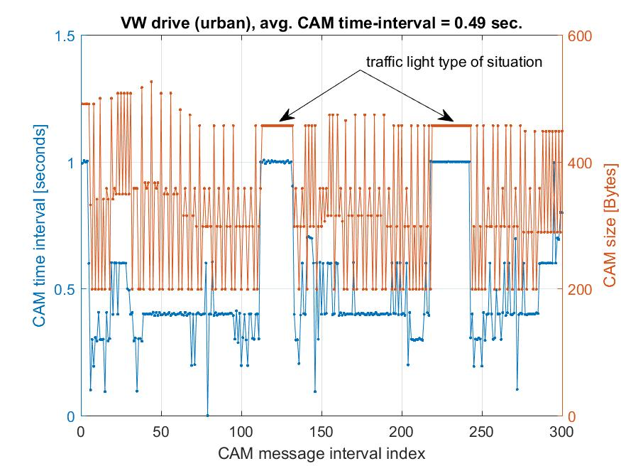 In Figure 6-21 a zoom on one of the test drives (VW urban) is depicted, with the CAM time-interval dots connected, showing 4 plateau regions. The CAM size is also plotted on the vertical axis.