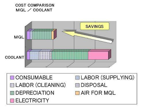 Figure 1: Cost comparison of coolant and MQL. 5000 holes. Nouari et al.