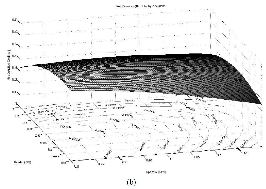 Surface finish; (b)
