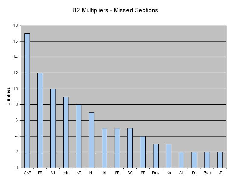 what sections were missed by those who worked 82 sections. So close and yet so far this chart tallies how many stations missed only one of these sections in their quest for a Clean Sweep.