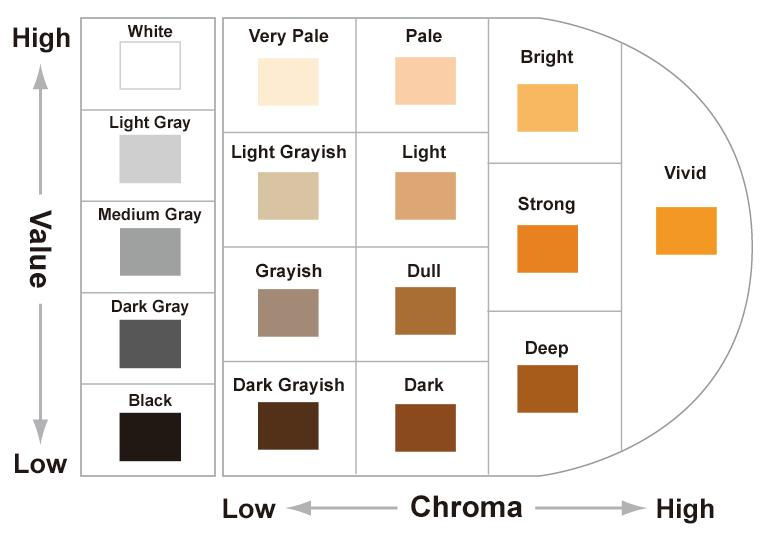 Value High From Munsell System to Hue & Tone System Tone chart of Hue YR:12 Tones White Very Pale Pale Bright Light Gray