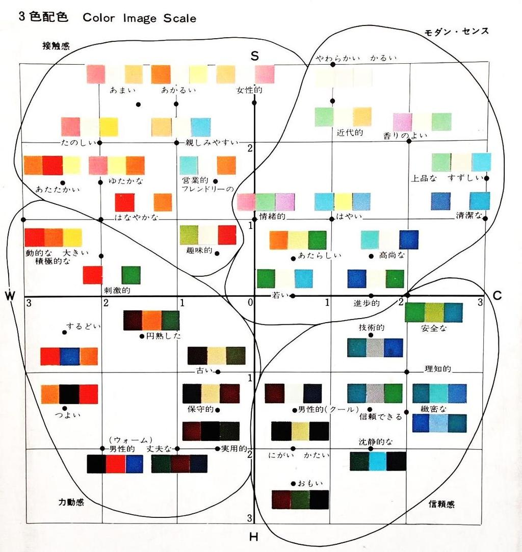 Color Image Scale: Tri- Color Image Scale The 1st scale
