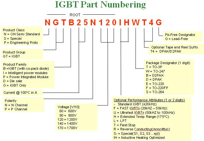 AND9068/D  Reading ON Semiconductor IGBT Datasheets APPLICATION NOTE