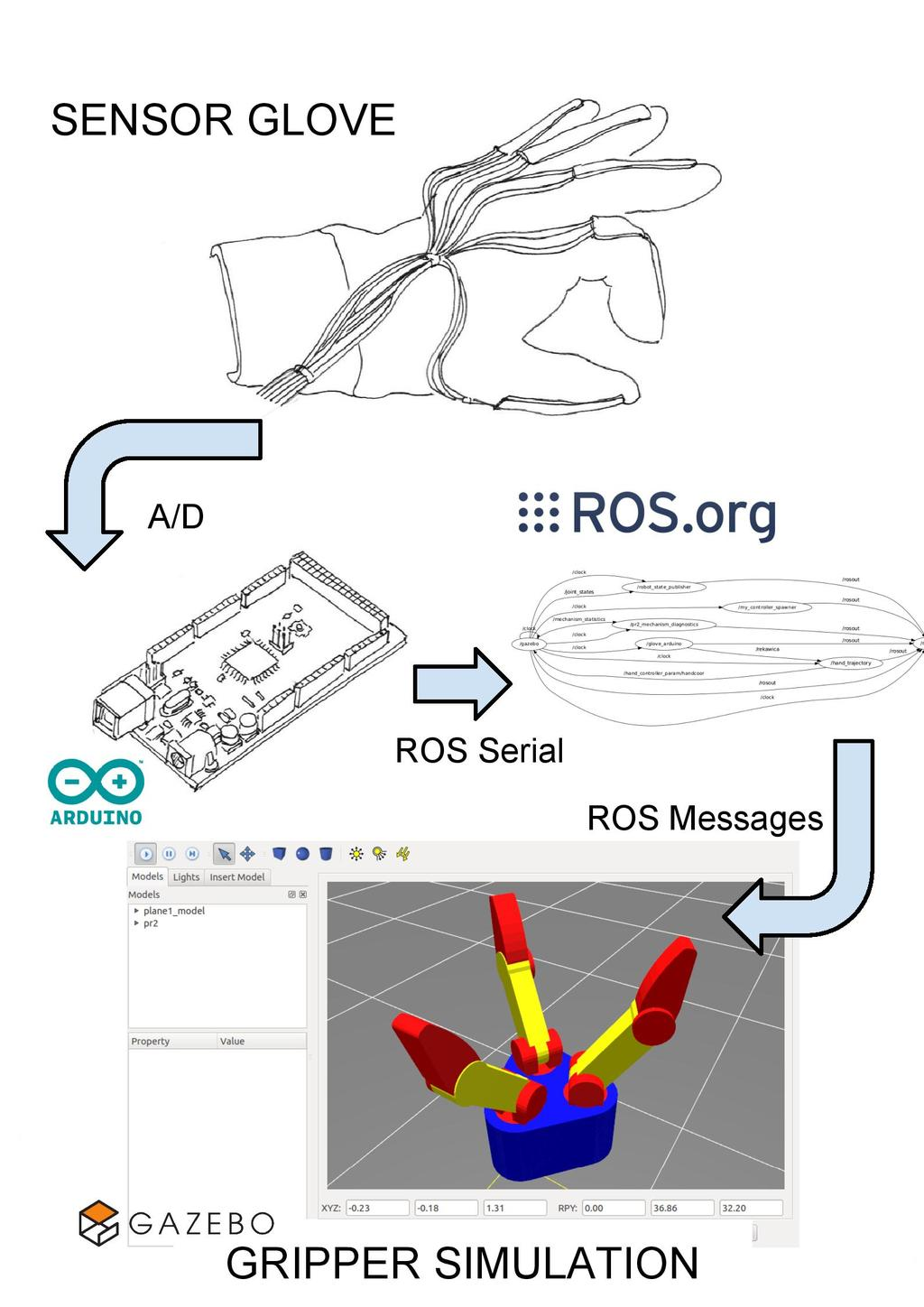 Introducing modern robotics with ROS and Arduino - PDF Free