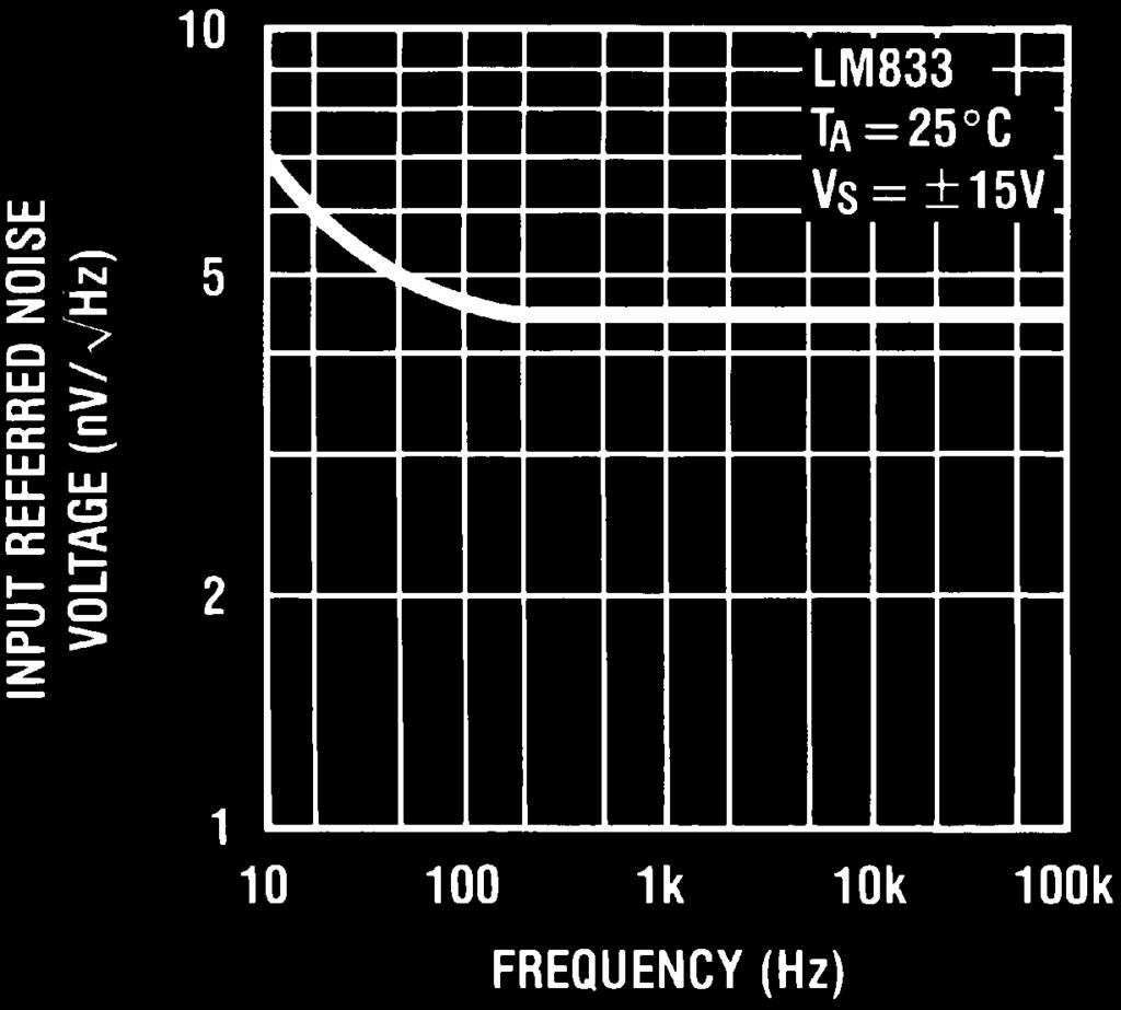 Lm833 Dual Audio Operational Amplifier Pdf Lm380 Datasheet Power Typical Performance Characteristics Continued