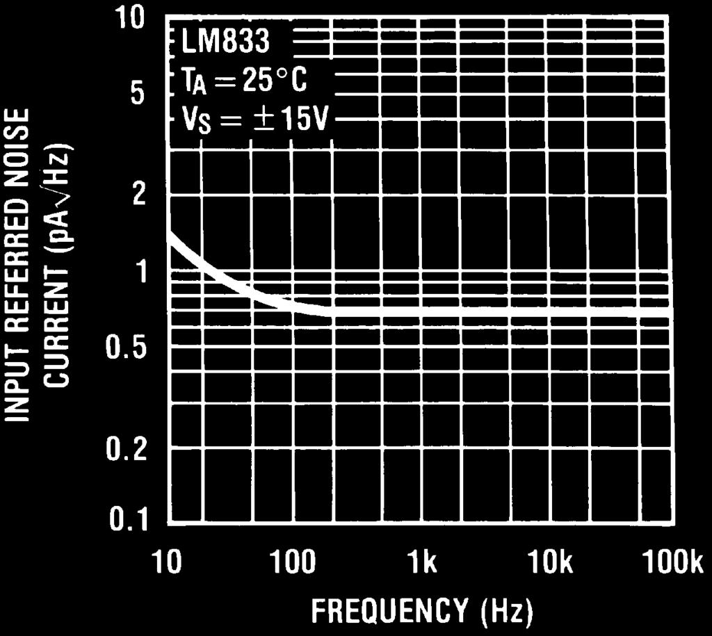 Lm833 Dual Audio Operational Amplifier Pdf Circuit Was Constructed With The Use Of Power Lm380 Frequency Input Referred Noise Voltage Vs Source