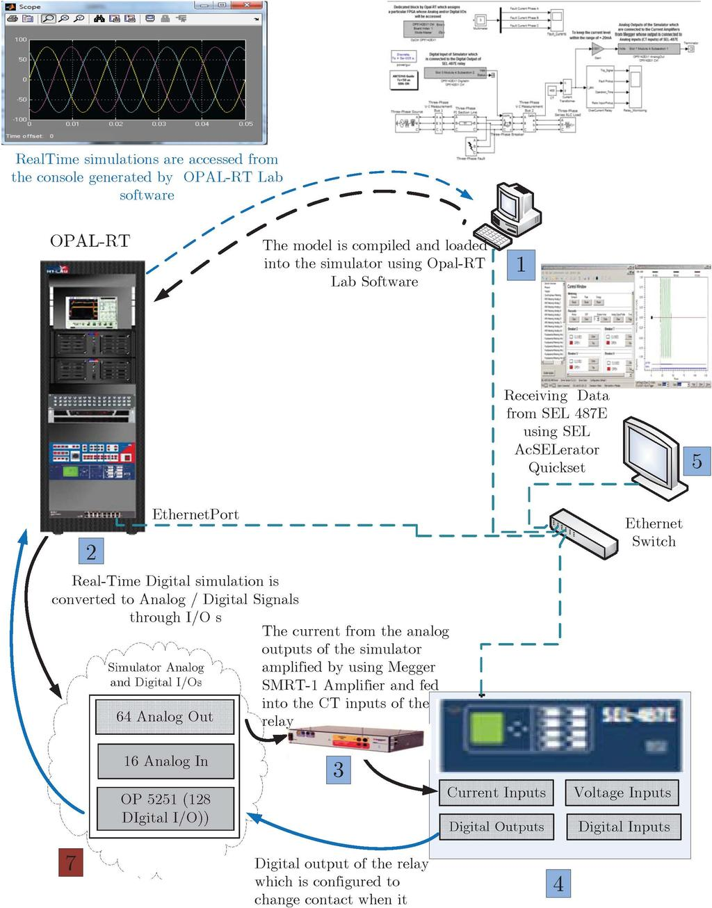 Over Current Relay Model Implementation For Real Time Simulation Operating Cev Iaua 75 50 Dvlegasim 2 Cores