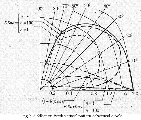 Effect of Earth on the Radiation Pattern of Vertical Antenna The ground-effect factor of a perfectly conducting earth is given as, 2cos П sinφ Where, h = Height of the center of antenna above earth φ