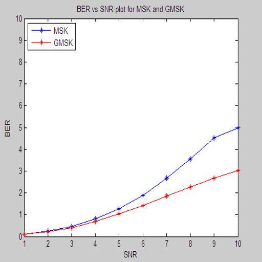 values of SNR, bit error rate (BER) is computed using MATLAB. Figure 1 shows BER vs. SNR graph for MSK and GMSK modulation schemes.