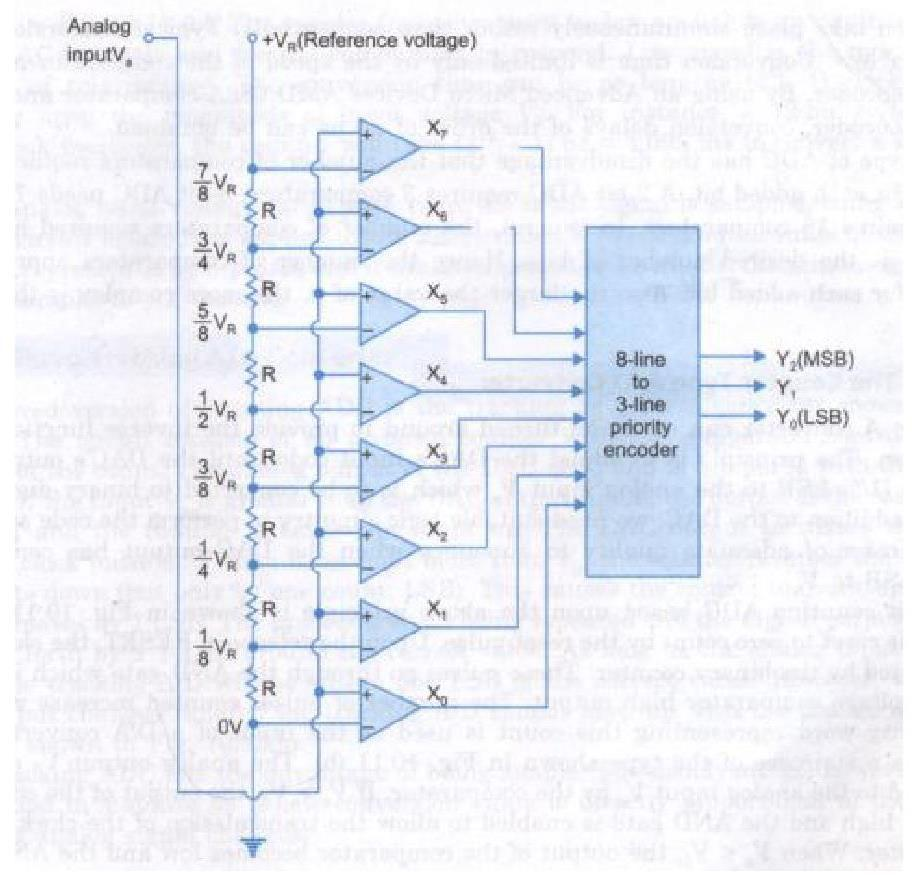 Btech Eee Iii Year I Semester Jntua R13 Pdf Astable Is Built Using An Integrated Circuitcalled A 555 Timer Capable Of Gigahertz Sampling Rates But Usually Has Only 8 Bits Resolution Or Fewer