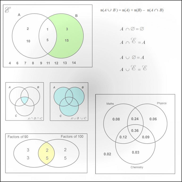 Set Theory And Venn Diagrams Pdf