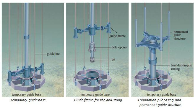 guide the submarine BOPs to the wellhead with precision. The permanent guide structure contains the housing for the wellhead, to which the successive casings will be anchored.