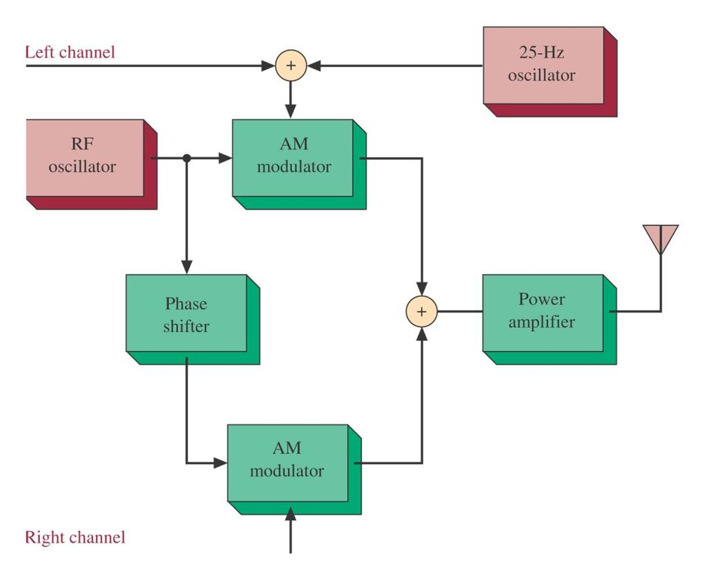 Tuned Radio Frequency Receiver Trf The Most Elementary 30watt Vhf Amplifier Circuit For Fm Broadcast Band Figure 3 23 Am Stereo Block Diagram Transmitter Jeffrey S Beasley And Gary