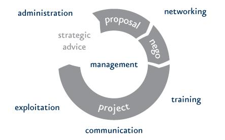 Eurice - Services 1 - Strategic Advise 2 - Proposal Support 3 - Project