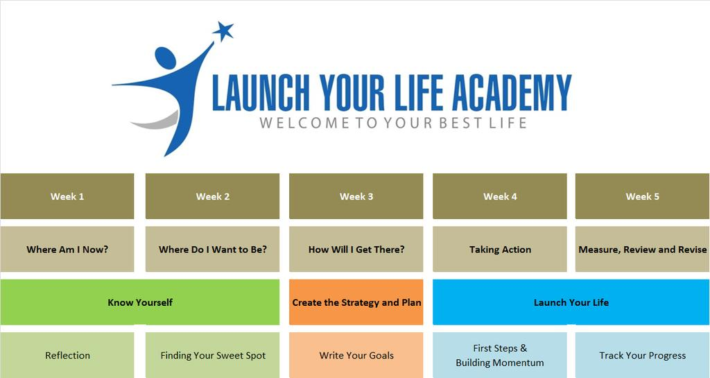 Course Structure The Academy is structured over 5 weeks with
