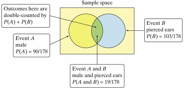 The previous example revealed two important facts about finding the probability P(a or B)when the two events are not mutually exclusive.