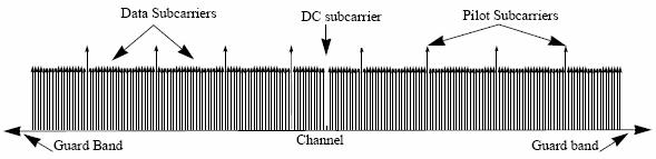 Channel Estimation Channel assumed static for duration of symbol, though frequency/phase varying over bandwidth