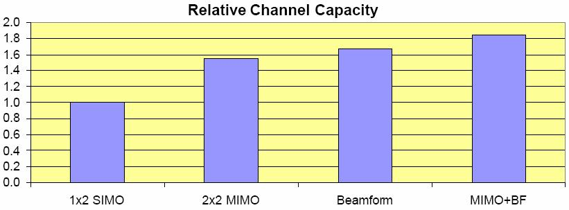 Relative Capacity as function of Antenna Array Technique 19 BS, 3 sectors,