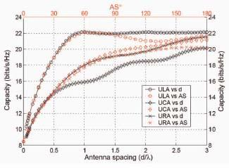 Correlation/Coupling Effects Spacing between antennas influence correlation and coupling Multipath components can act like interference for beamforming
