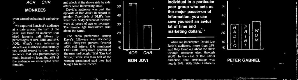 "Severl months before we hd tlked with Dvid Lee Roth concert udience in the sme mrket, ""It is no longer only CHR or AOR rdio stimuli (or combintion thereof) which hevily ffect record sles."