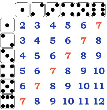 23 The diagram below shows all of the possible sums when rolling two six-sided number cubes. Two six-sided number cubes are tossed, and the sum is recorded.