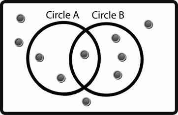 . The diagram below shows the results of a game where discs are thrown into two circles.