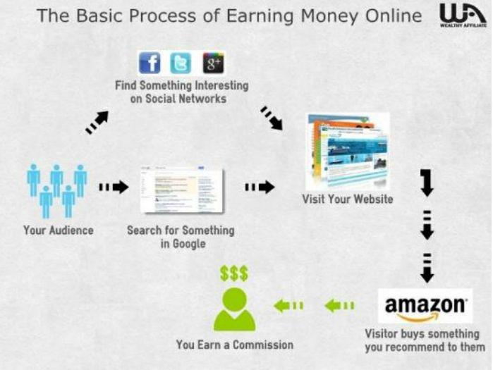 Flow Chart summarizing the whole process: So, our job as an internet marketer is to help and inform people about choosing a product and put it in front of the audience when they are purchasing