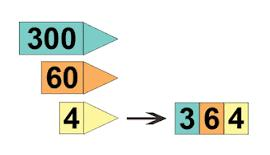 Discuss why the digit zero must be in the tens place and the ones place Orally describe a number in terms of place value Use hundreds charts and number lines to represent