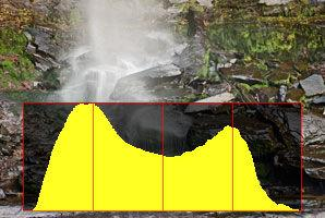 CHAPTER 7 - HISTOGRAMS In the field, the histogram is the single most important tool you use to evaluate image exposure.