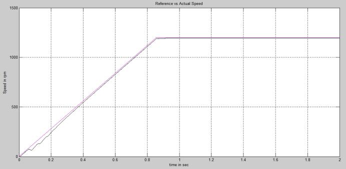 is 1200 rpm with load of 5 N.m: Fig.